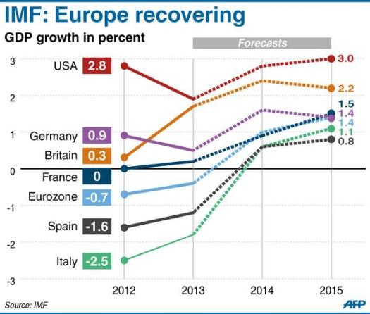PIL-previsioni